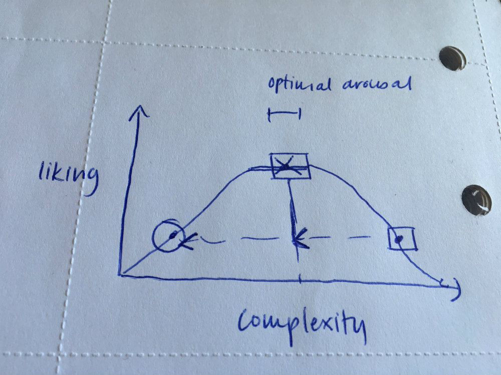 relationship between complexity and liking with optimal arousal and bell curve